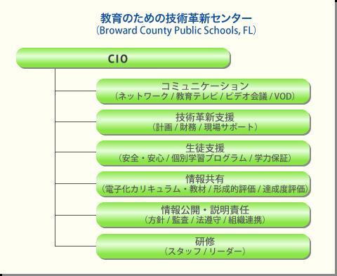 教育CIOとは‐社団法人日本教育工...